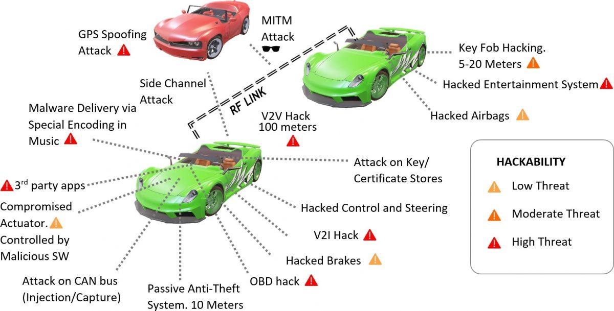 Cyber Vulnerabilities in a Vehicular Ecosystem