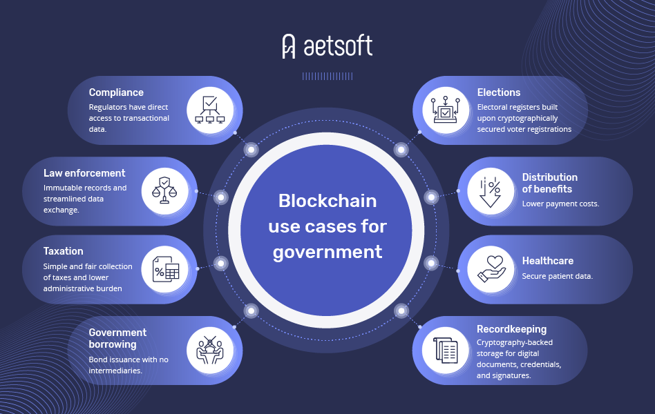 Blockchain use cases for government